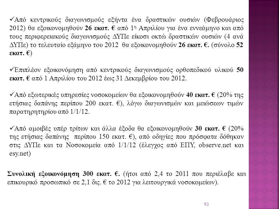 93 Από κεντρικούς διαγωνισμούς εξήντα ένα δραστικών ουσιών (Φεβρουάριος 2012) θα εξοικονομηθούν 26 εκατ.