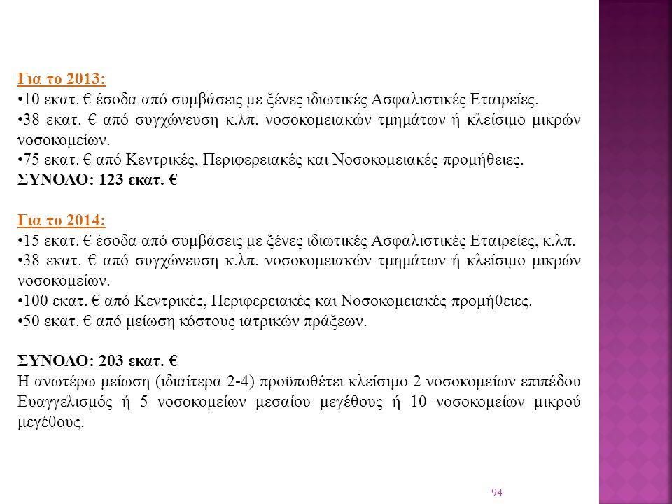 94 Για το 2013: 10 εκατ. € έσοδα από συμβάσεις με ξένες ιδιωτικές Ασφαλιστικές Εταιρείες.