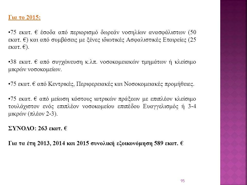 95 Για το 2015: 75 εκατ. € έσοδα από περιορισμό δωρεάν νοσηλίων ανασφάλιστων (50 εκατ.
