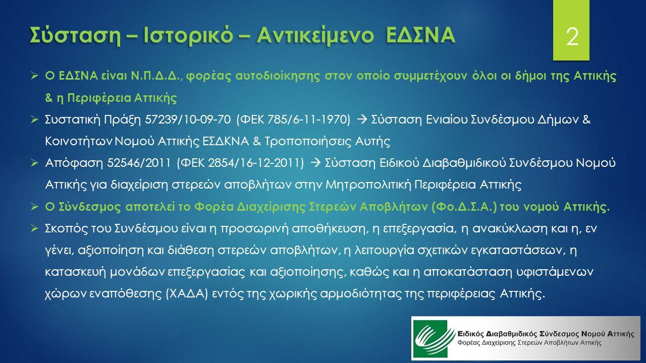 Σύσταση – Ιστορικό – Αντικείμενο ΕΔΣΝΑ  Ο ΕΔΣΝΑ είναι Ν.Π.Δ.Δ., φορέας αυτοδιοίκησης στον οποίο συμμετέχουν όλοι οι δήμοι της Αττικής & η Περιφέρεια Αττικής  Συστατική Πράξη 57239/10-09-70 (ΦΕΚ 785/6-11-1970)  Σύσταση Ενιαίου Συνδέσμου Δήμων & Κοινοτήτων Νομού Αττικής ΕΣΔΚΝΑ & Τροποποιήσεις Αυτής  Απόφαση 52546/2011 (ΦΕΚ 2854/16-12-2011)  Σύσταση Ειδικού Διαβαθμιδικού Συνδέσμου Νομού Αττικής για διαχείριση στερεών αποβλήτων στην Μητροπολιτική Περιφέρεια Αττικής  Ο Σύνδεσμος αποτελεί το Φορέα Διαχείρισης Στερεών Αποβλήτων (Φο.Δ.Σ.Α.) του νομού Αττικής.