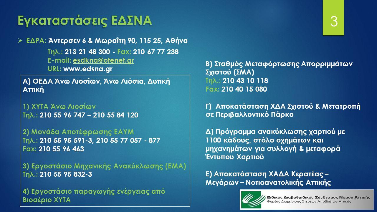 Εγκαταστάσεις ΕΔΣΝΑ  ΕΔΡΑ: Άντερσεν 6 & Μωραΐτη 90, 115 25, Αθήνα Τηλ.: 213 21 48 300 - Fax: 210 67 77 238 Ε-mail: esdkna@otenet.gresdkna@otenet.gr URL: www.edsna.gr Α) ΟΕΔΑ Άνω Λιοσίων, Άνω Λιόσια, Δυτική Αττική 1) ΧΥΤΑ Άνω Λιοσίων Τηλ.: 210 55 96 747 – 210 55 84 120 2) Μονάδα Αποτέφρωσης ΕΑΥΜ Τηλ.: 210 55 95 591-3, 210 55 77 057 - 877 Fax: 210 55 96 463 3) Εργοστάσιο Μηχανικής Ανακύκλωσης (ΕΜΑ) Τηλ.: 210 55 95 832-3 4) Εργοστάσιο παραγωγής ενέργειας από Βιοαέριο ΧΥΤΑ Β) Σταθμός Μεταφόρτωσης Απορριμμάτων Σχιστού (ΣΜΑ) Τηλ.: 210 43 10 118 Fax: 210 40 15 080 Γ) Αποκατάσταση ΧΔΑ Σχιστού & Μετατροπή σε Περιβαλλοντικό Πάρκο Δ) Πρόγραμμα ανακύκλωσης χαρτιού με 1100 κάδους, στόλο οχημάτων και μηχανημάτων για συλλογή & μεταφορά Έντυπου Χαρτιού Ε) Αποκατάσταση ΧΑΔΑ Κερατέας – Μεγάρων – Νοτιοανατολικής Αττικής 3