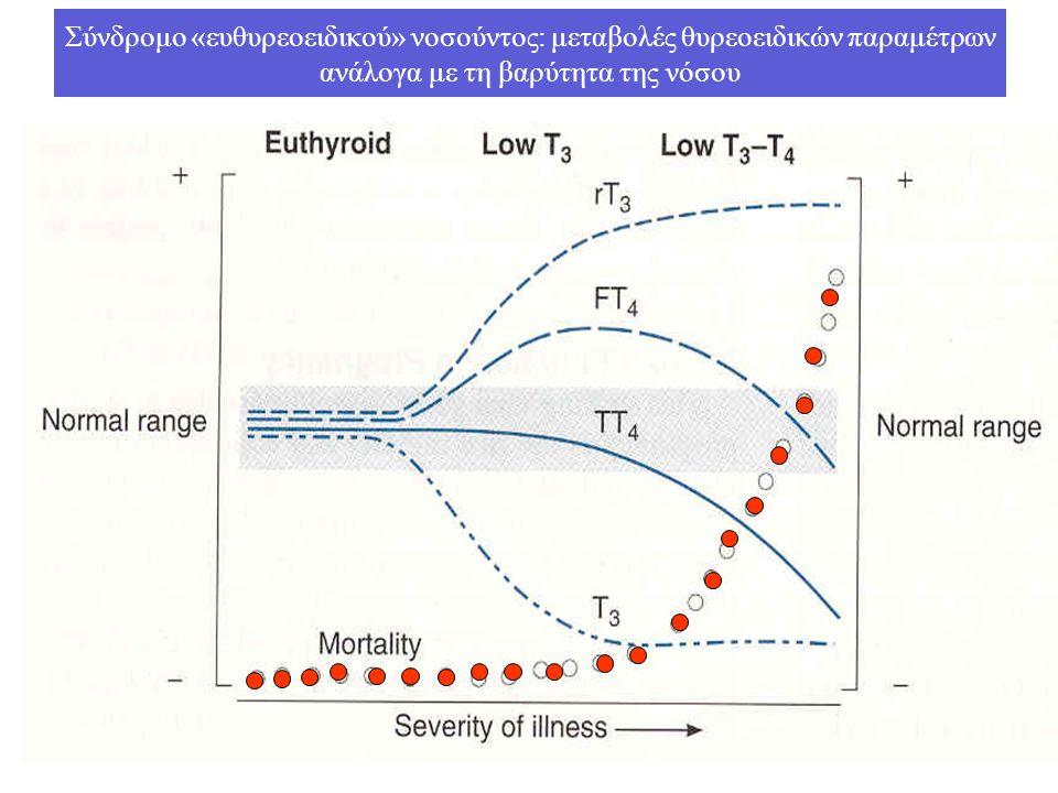 Σύνδρομο «ευθυρεοειδικού» νοσούντος: μεταβολές θυρεοειδικών παραμέτρων ανάλογα με τη βαρύτητα της νόσου