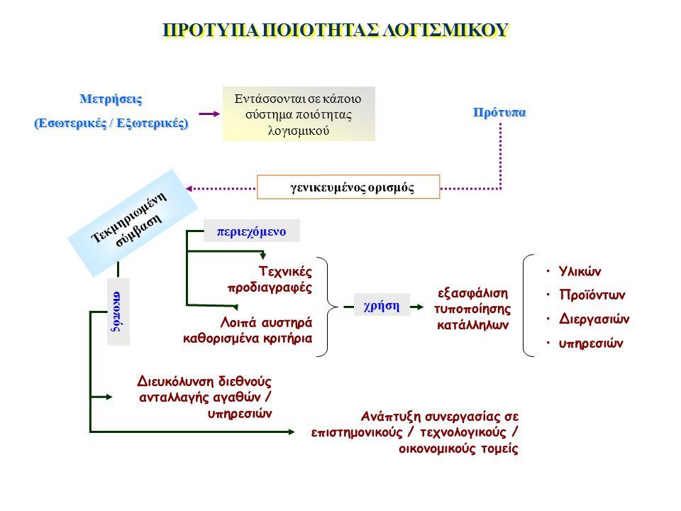 ΠΡΟΤΥΠΑ ΠΟΙΟΤΗΤΑΣ ΛΟΓΙΣΜΙΚΟΥ Μετρήσεις (Εσωτερικές / Εξωτερικές) Εντάσσονται σε κάποιο σύστημα ποιότητας λογισμικού Πρότυπα Διευκόλυνση διεθνούς ανταλλαγής αγαθών / υπηρεσιών Τεχνικές προδιαγραφές Λοιπά αυστηρά καθορισμένα κριτήρια εξασφάλιση τυποποίησης κατάλληλων Υλικών Προϊόντων Διεργασιών υπηρεσιών Τεκμηριωμένη σύμβαση σκοπός περιεχόμενο Ανάπτυξη συνεργασίας σε επιστημονικούς / τεχνολογικούς / οικονομικούς τομείς χρήση γενικευμένος ορισμός