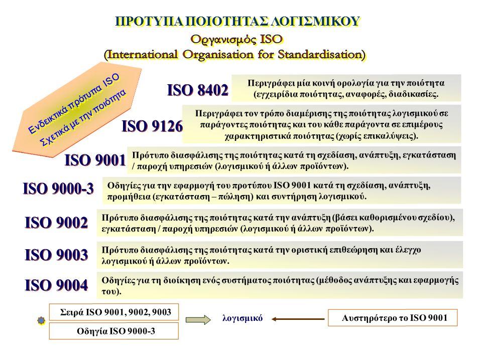 ΠΡΟΤΥΠΑ ΠΟΙΟΤΗΤΑΣ ΛΟΓΙΣΜΙΚΟΥ Περιγράφει μία κοινή ορολογία για την ποιότητα (εγχειρίδια ποιότητας, αναφορές, διαδικασίες. Ενδεικτικά πρότυπα ISO Σχετι