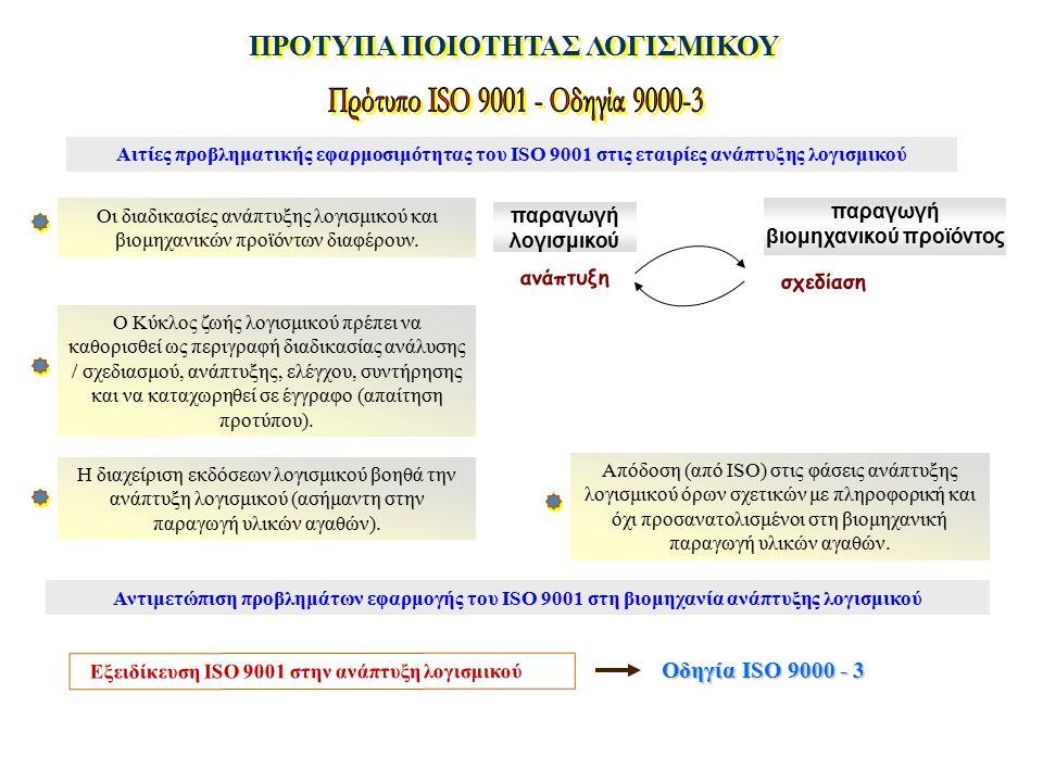ΠΡΟΤΥΠΑ ΠΟΙΟΤΗΤΑΣ ΛΟΓΙΣΜΙΚΟΥ Αιτίες προβληματικής εφαρμοσιμότητας του ISO 9001 στις εταιρίες ανάπτυξης λογισμικού Οι διαδικασίες ανάπτυξης λογισμικού και βιομηχανικών προϊόντων διαφέρουν.