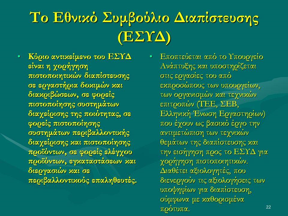 22 Το Εθνικό Συμβούλιο Διαπίστευσης (ΕΣΥΔ) Κύριο αντικείμενο του ΕΣΥΔ είναι η χορήγηση πιστοποιητικών διαπίστευσης σε εργαστήρια δοκιμών και διακριβώσεων, σε φορείς πιστοποίησης συστημάτων διαχείρισης της ποιότητας, σε φορείς πιστοποίησης συστημάτων περιβαλλοντικής διαχείρισης και πιστοποίησης προϊόντων, σε φορείς ελέγχου προϊόντων, εγκαταστάσεων και διεργασιών και σε περιβαλλοντικούς επαληθευτές.Κύριο αντικείμενο του ΕΣΥΔ είναι η χορήγηση πιστοποιητικών διαπίστευσης σε εργαστήρια δοκιμών και διακριβώσεων, σε φορείς πιστοποίησης συστημάτων διαχείρισης της ποιότητας, σε φορείς πιστοποίησης συστημάτων περιβαλλοντικής διαχείρισης και πιστοποίησης προϊόντων, σε φορείς ελέγχου προϊόντων, εγκαταστάσεων και διεργασιών και σε περιβαλλοντικούς επαληθευτές.