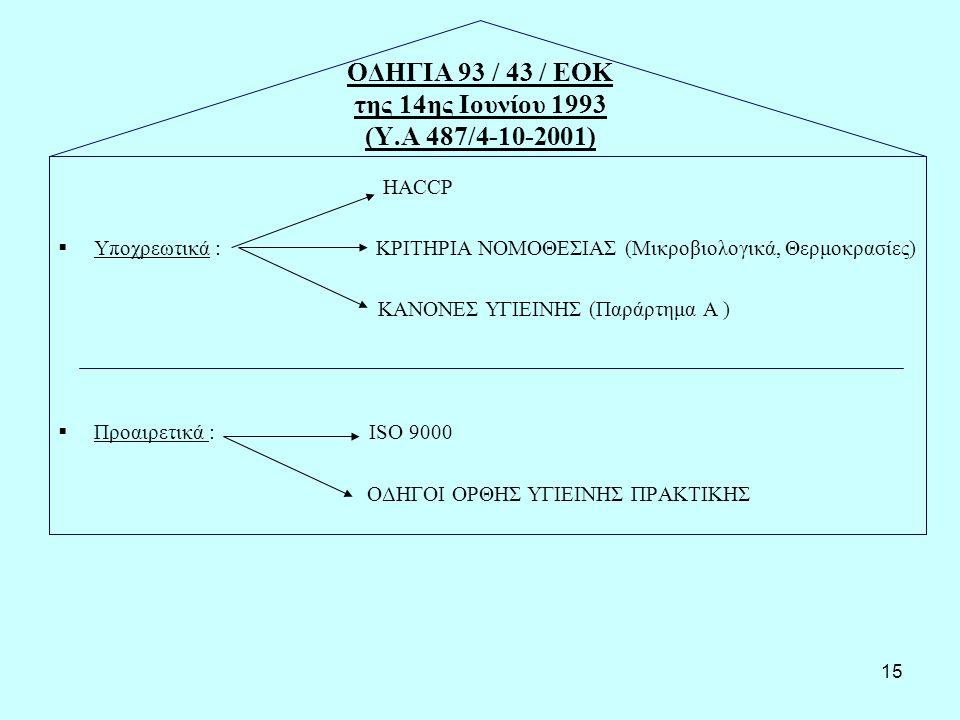 15 ΟΔΗΓΙΑ 93 / 43 / ΕΟΚ της 14ης Ιουνίου 1993 (Υ.Α 487/4-10-2001) ΗΑCCP  Υποχρεωτικά : ΚΡΙΤΗΡΙΑ ΝΟΜΟΘΕΣΙΑΣ (Μικροβιολογικά, Θερμοκρασίες) ΚΑΝΟΝΕΣ ΥΓΙΕΙΝΗΣ (Παράρτημα Α )  Προαιρετικά : ISO 9000 ΟΔΗΓΟΙ ΟΡΘΗΣ ΥΓΙΕΙΝΗΣ ΠΡΑΚΤΙΚΗΣ