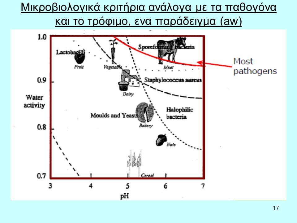 17 Μικροβιολογικά κριτήρια ανάλογα με τα παθογόνα και το τρόφιμο, ενα παράδειγμα (aw)