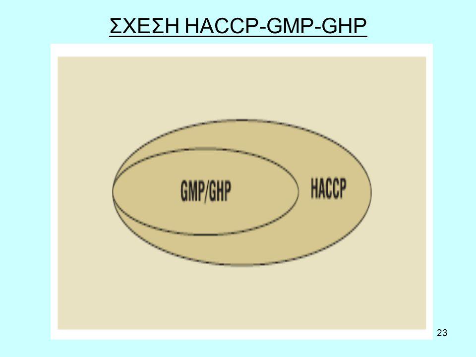 23 ΣΧΕΣΗ HACCP-GMP-GHP