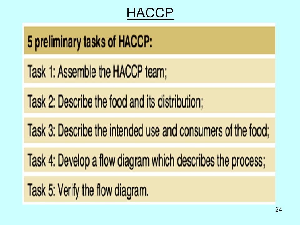 24 HACCP