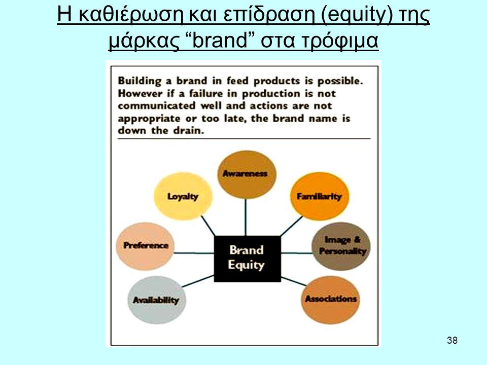 38 Η καθιέρωση και επίδραση (equity) της μάρκας brand στα τρόφιμα