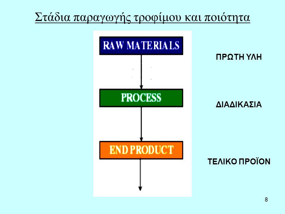 8 Στάδια παραγωγής τροφίμου και ποιότητα ΠΡΩΤΗ ΥΛΗ ΔΙΑΔΙΚΑΣΙΑ ΤΕΛΙΚΟ ΠΡΟΪΟΝ