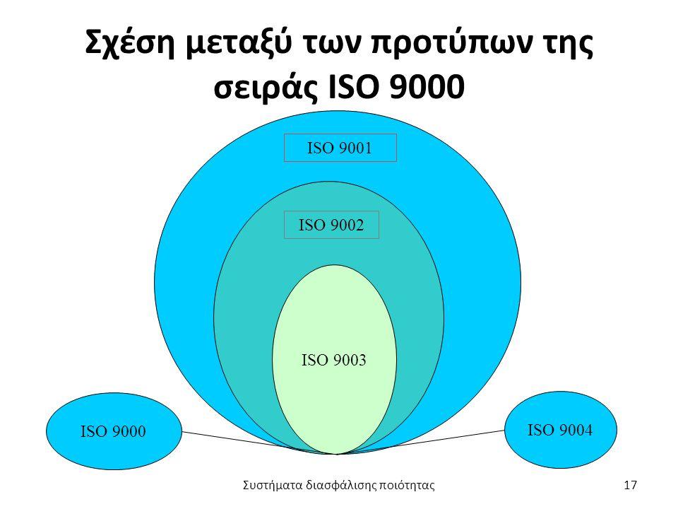 Σχέση μεταξύ των προτύπων της σειράς ISO 9000 ISO 9003 ISO 9000 ISO 9004 ISO 9002 ISO 9001 Συστήματα διασφάλισης ποιότητας17