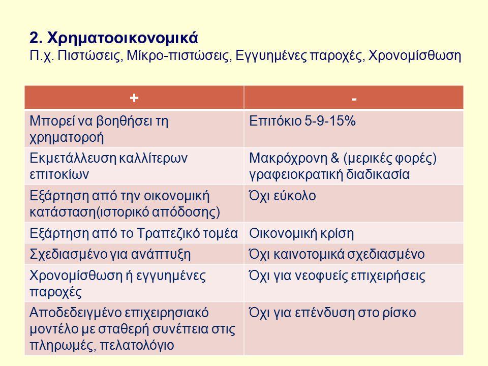 2. Χρηματοοικονομικά Π.χ.