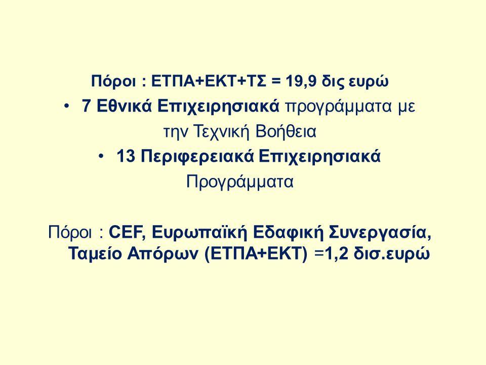 Πόροι : ΕΤΠΑ+ΕΚΤ+ΤΣ:= 19,9 δις ευρώ 7 Εθνικά Επιχειρησιακά προγράμματα με την Τεχνική Βοήθεια 13 Περιφερειακά Επιχειρησιακά Προγράμματα Πόροι : CEF, Eυρωπαϊκή Εδαφική Συνεργασία, Ταμείο Απόρων (ΕΤΠΑ+ΕΚΤ) =1,2 δισ.ευρώ