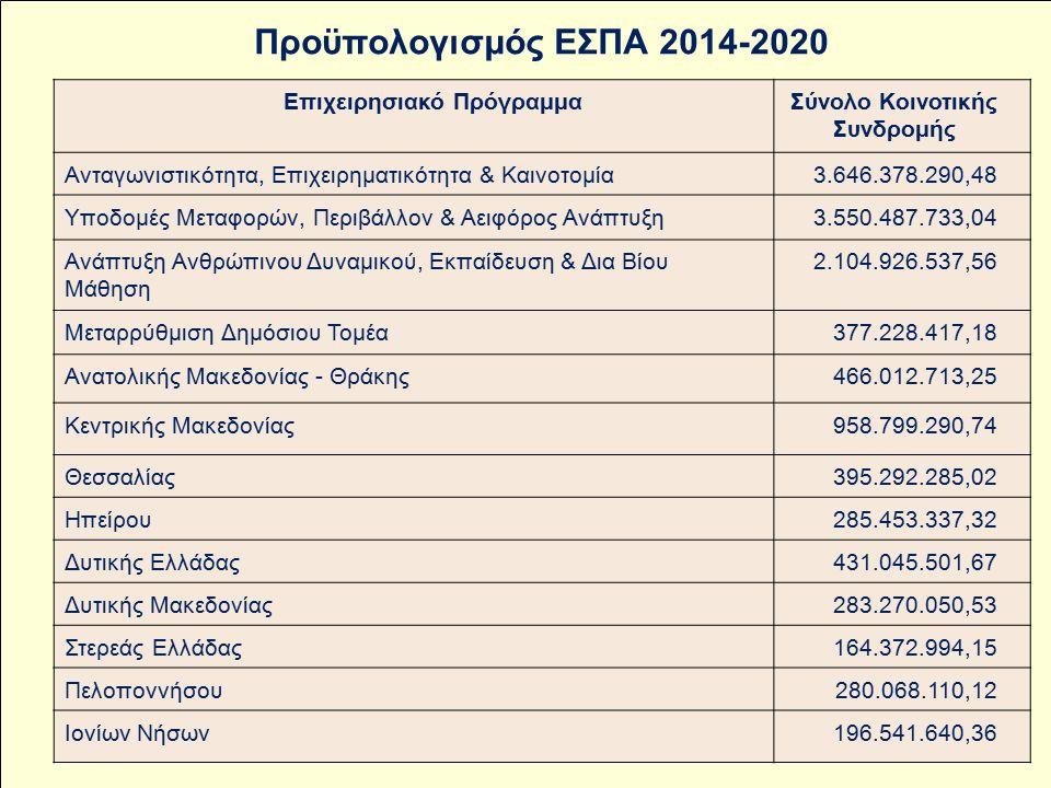 Επιχειρησιακό ΠρόγραμμαΣύνολο Κοινοτικής Συνδρομής Aνταγωνιστικότητα, Επιχειρηματικότητα & Καινοτομία3.646.378.290,48 Υποδομές Μεταφορών, Περιβάλλον & Αειφόρος Ανάπτυξη3.550.487.733,04 Ανάπτυξη Ανθρώπινου Δυναμικού, Εκπαίδευση & Δια Βίου Μάθηση 2.104.926.537,56 Μεταρρύθμιση Δημόσιου Τομέα377.228.417,18 Ανατολικής Μακεδονίας - Θράκης466.012.713,25 Κεντρικής Μακεδονίας958.799.290,74 Θεσσαλίας395.292.285,02 Ηπείρου285.453.337,32 Δυτικής Ελλάδας431.045.501,67 Δυτικής Μακεδονίας283.270.050,53 Στερεάς Ελλάδας164.372.994,15 Πελοποννήσου280.068.110,12 Ιονίων Νήσων196.541.640,36 Προϋπολογισμός ΕΣΠΑ 2014-2020