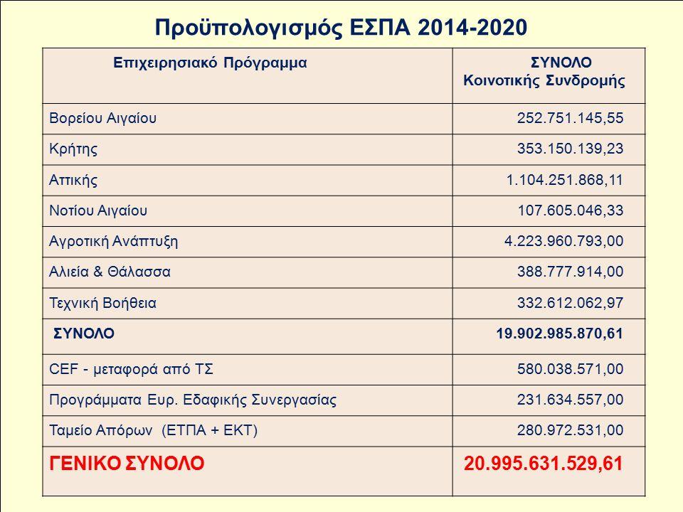 Επιχειρησιακό Πρόγραμμα ΣΥΝΟΛΟ Κοινοτικής Συνδρομής Βορείου Αιγαίου252.751.145,55 Κρήτης353.150.139,23 Αττικής1.104.251.868,11 Νοτίου Αιγαίου107.605.046,33 Αγροτική Ανάπτυξη4.223.960.793,00 Αλιεία & Θάλασσα388.777.914,00 Τεχνική Βοήθεια332.612.062,97 ΣΥΝΟΛΟ19.902.985.870,61 CEF - μεταφορά από ΤΣ580.038.571,00 Προγράμματα Ευρ.