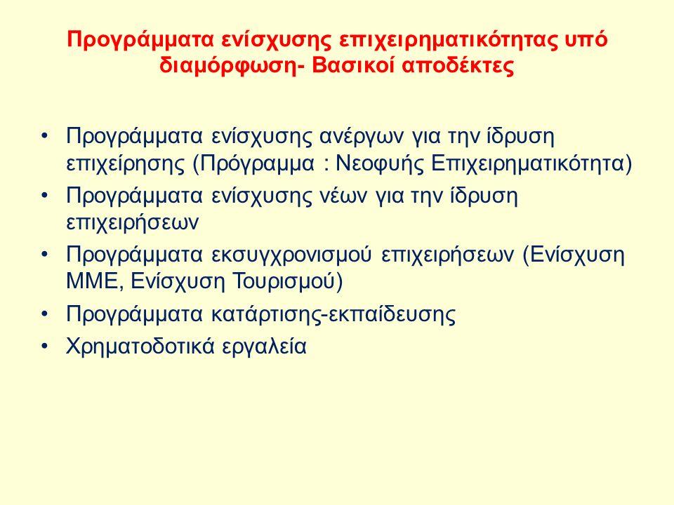 Προγράμματα ενίσχυσης επιχειρηματικότητας υπό διαμόρφωση- Βασικοί αποδέκτες Προγράμματα ενίσχυσης ανέργων για την ίδρυση επιχείρησης (Πρόγραμμα : Νεοφυής Επιχειρηματικότητα) Προγράμματα ενίσχυσης νέων για την ίδρυση επιχειρήσεων Προγράμματα εκσυγχρονισμού επιχειρήσεων (Ενίσχυση ΜΜΕ, Ενίσχυση Τουρισμού) Προγράμματα κατάρτισης-εκπαίδευσης Χρηματοδοτικά εργαλεία
