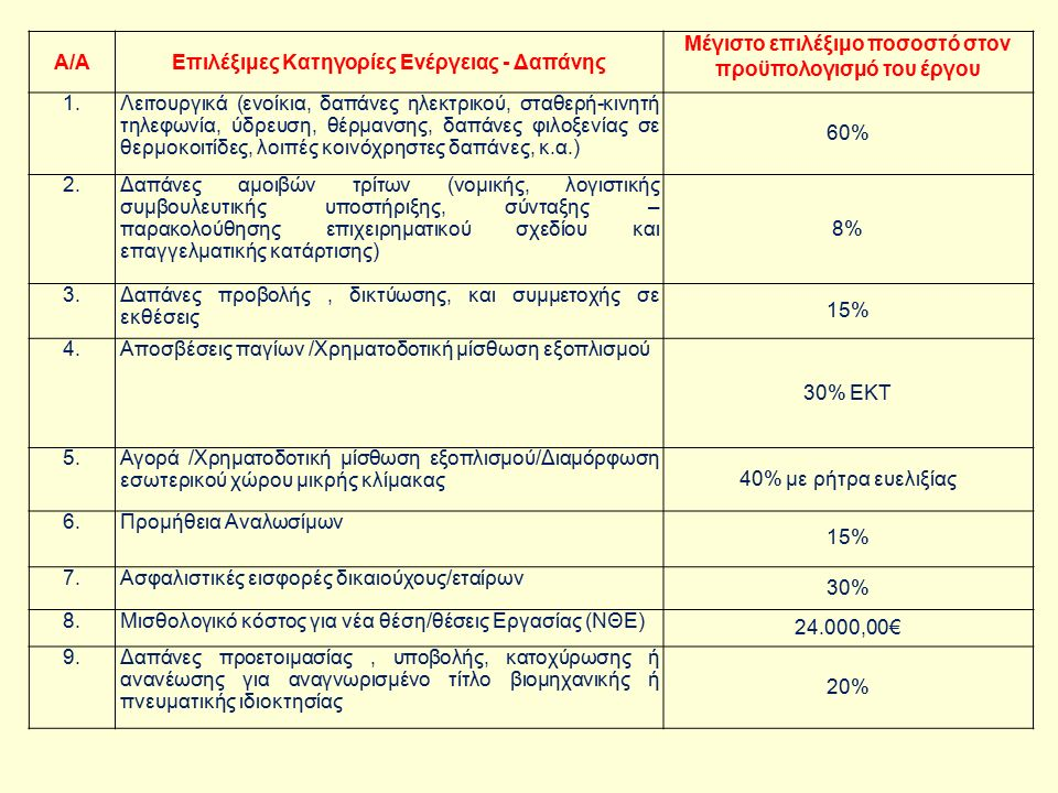 Α/ΑΕπιλέξιμες Κατηγορίες Ενέργειας - Δαπάνης Μέγιστο επιλέξιμο ποσοστό στον προϋπολογισμό του έργου 1.Λειτουργικά (ενοίκια, δαπάνες ηλεκτρικού, σταθερή-κινητή τηλεφωνία, ύδρευση, θέρμανσης, δαπάνες φιλοξενίας σε θερμοκοιτίδες, λοιπές κοινόχρηστες δαπάνες, κ.α.) 60% 2.Δαπάνες αμοιβών τρίτων (νομικής, λογιστικής συμβουλευτικής υποστήριξης, σύνταξης – παρακολούθησης επιχειρηματικού σχεδίου και επαγγελματικής κατάρτισης) 8% 3.Δαπάνες προβολής, δικτύωσης, και συμμετοχής σε εκθέσεις 15% 4.Αποσβέσεις παγίων /Χρηματοδοτική μίσθωση εξοπλισμού 30% ΕΚΤ 5.Αγορά /Χρηματοδοτική μίσθωση εξοπλισμού/Διαμόρφωση εσωτερικού χώρου μικρής κλίμακας 40% με ρήτρα ευελιξίας 6.Προμήθεια Αναλωσίμων 15% 7.Ασφαλιστικές εισφορές δικαιούχους/εταίρων 30% 8.Μισθολογικό κόστος για νέα θέση/θέσεις Εργασίας (ΝΘΕ) 24.000,00€ 9.Δαπάνες προετοιμασίας, υποβολής, κατοχύρωσης ή ανανέωσης για αναγνωρισμένο τίτλο βιομηχανικής ή πνευματικής ιδιοκτησίας 20%