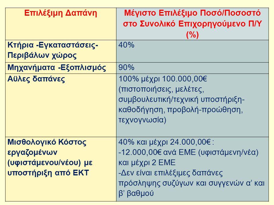 Επιλέξιμη Δαπάνη Μέγιστο Επιλέξιμο Ποσό/Ποσοστό στο Συνολικό Επιχορηγούμενο Π/Υ (%) Κτήρια -Εγκαταστάσεις- Περιβάλων χώρος 40% Μηχανήματα -Εξοπλισμός90% Αϋλες δαπάνες 100% μέχρι 100.000,00€ (πιστοποιήσεις, μελέτες, συμβουλευτική/τεχνική υποστήριξη- καθοδήγηση, προβολή-προώθηση, τεχνογνωσία) Μισθολογικό Κόστος εργαζομένων (υφιστάμενου/νέου) με υποστήριξη από ΕΚΤ 40% και μέχρι 24.000,00€ : -12.000,00€ ανά ΕΜΕ (υφιστάμενη/νέα) και μέχρι 2 ΕΜΕ -Δεν είναι επιλέξιμες δαπάνες πρόσληψης συζύγων και συγγενών α' και β' βαθμού