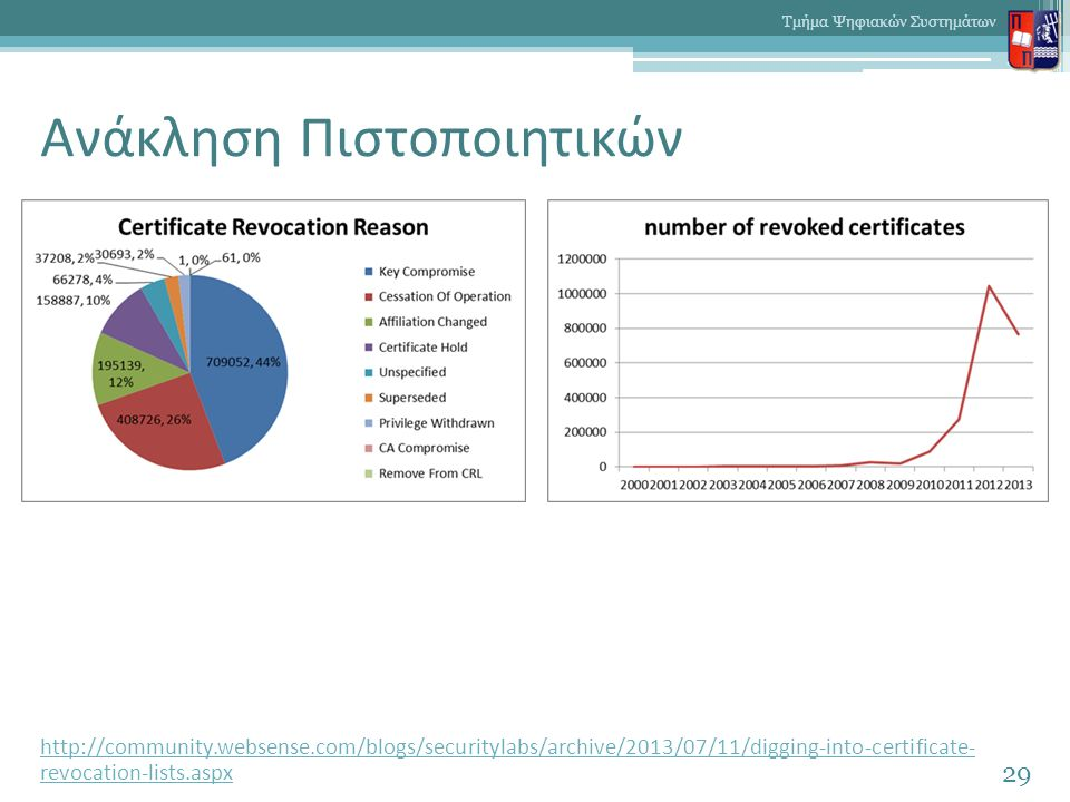 Ανάκληση Πιστοποιητικών http://community.websense.com/blogs/securitylabs/archive/2013/07/11/digging-into-certificate- revocation-lists.aspx 29 Τμήμα Ψηφιακών Συστημάτων