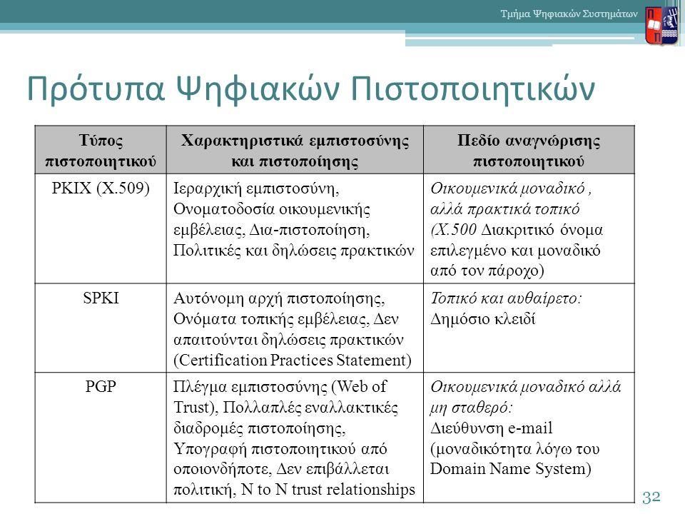 Πρότυπα Ψηφιακών Πιστοποιητικών 32 Τμήμα Ψηφιακών Συστημάτων Τύπος πιστοποιητικού Χαρακτηριστικά εμπιστοσύνης και πιστοποίησης Πεδίο αναγνώρισης πιστοποιητικού PKIX (Χ.509)Ιεραρχική εμπιστοσύνη, Ονοματοδοσία οικουμενικής εμβέλειας, Δια-πιστοποίηση, Πολιτικές και δηλώσεις πρακτικών Οικουμενικά μοναδικό, αλλά πρακτικά τοπικό (Χ.500 Διακριτικό όνομα επιλεγμένο και μοναδικό από τον πάροχο) SPKIΑυτόνομη αρχή πιστοποίησης, Ονόματα τοπικής εμβέλειας, Δεν απαιτούνται δηλώσεις πρακτικών (Certification Practices Statement) Τοπικό και αυθαίρετο: Δημόσιο κλειδί PGPΠλέγμα εμπιστοσύνης (Web of Trust), Πολλαπλές εναλλακτικές διαδρομές πιστοποίησης, Υπογραφή πιστοποιητικού από οποιονδήποτε, Δεν επιβάλλεται πολιτική, N to N trust relationships Οικουμενικά μοναδικό αλλά μη σταθερό: Διεύθυνση e-mail (μοναδικότητα λόγω του Domain Name System)