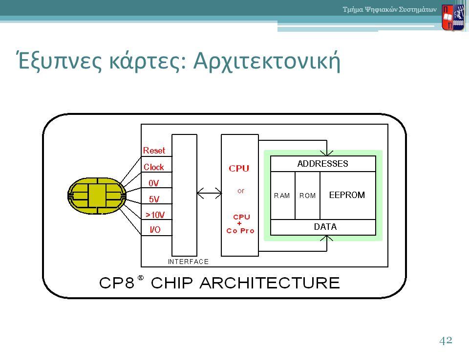 Έξυπνες κάρτες: Αρχιτεκτονική 42 Τμήμα Ψηφιακών Συστημάτων