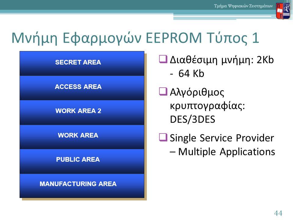 Μνήμη Εφαρμογών EEPROM Τύπος 1 44 Τμήμα Ψηφιακών Συστημάτων  Διαθέσιμη μνήμη: 2Kb - 64 Kb  Αλγόριθμος κρυπτογραφίας: DES/3DES  Single Service Provider – Multiple Applications SECRET AREA ACCESS AREA WORK AREA 2 WORK AREA PUBLIC AREA MANUFACTURING AREA
