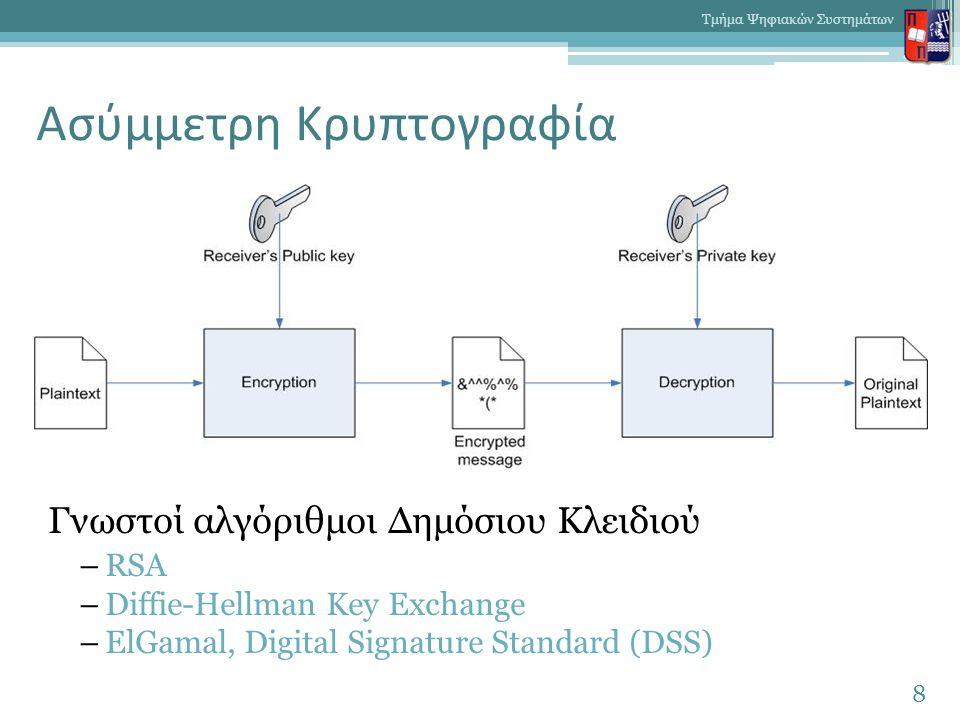 Ασύμμετρη Κρυπτογραφία Γνωστοί αλγόριθμοι Δημόσιου Κλειδιού –RSA –Diffie-Hellman Key Exchange –ElGamal, Digital Signature Standard (DSS) 8 Τμήμα Ψηφιακών Συστημάτων
