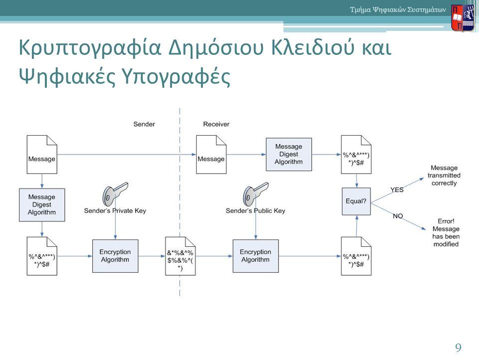 Υβριδική Κρυπτογραφία (1/2)  Η ασύμμετρη κρυπτογραφία είναι μη αποτελεσματική για την κρυπτογράφηση μεγάλου όγκου δεδομένων, αντίθετα από τη συμμετρική  Συνηθισμένη χρήση της ασύμμετρης κρυπτογραφίας είναι η αποστολή ενός συμμετρικού κρυπτογραφικού κλειδιού μέσω ενός ανασφαλούς διαύλου 10 Τμήμα Ψηφιακών Συστημάτων