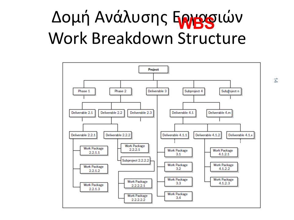 14 Δομή Ανάλυσης Εργασιών Work Breakdown Structure WBS