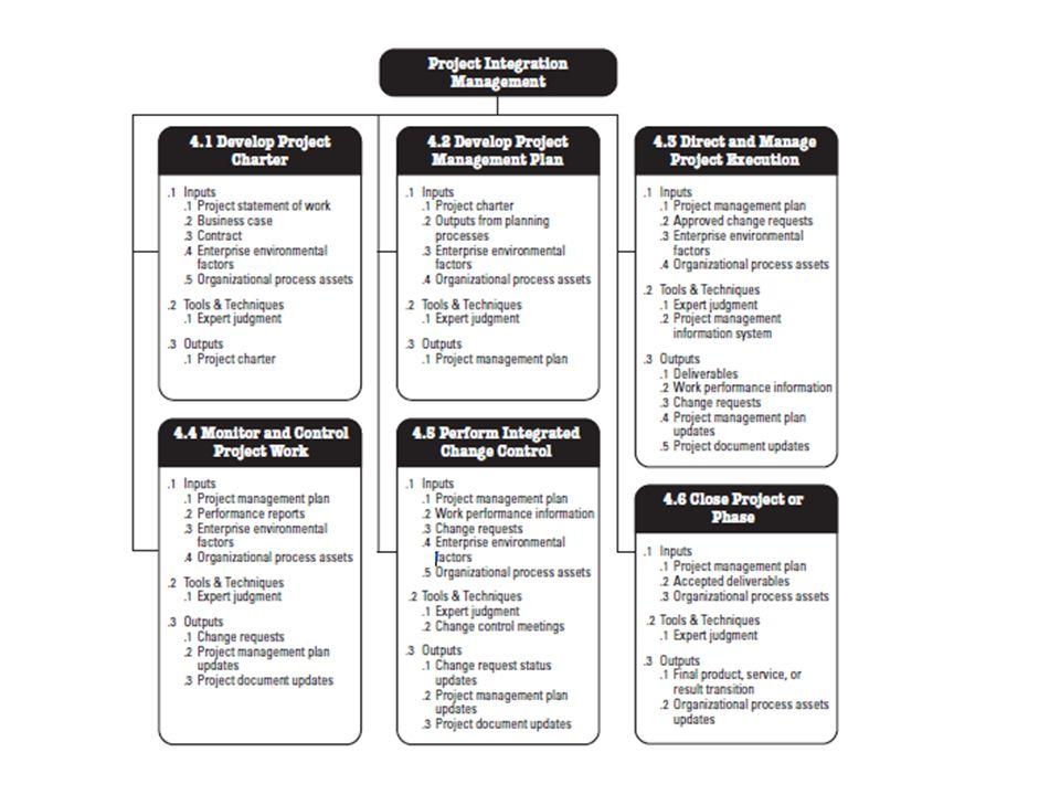 Πως θα υλοποιηθούν οι αλλαγές στο έργο Έλεγχος αλλαγών Αλλαγές απαιτήσεων Αλλαγές Χρονοδιαγράμματο ς Αλλαγές σε τεχνικές προδιαγραφές