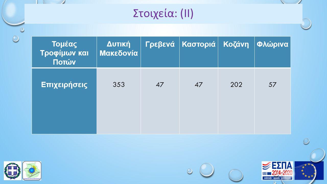 Στοιχεία: (ΙΙ) Τομέας Τροφίμων και Ποτών Δυτική Μακεδονία ΓρεβενάΚαστοριάΚοζάνηΦλώρινα Επιχειρήσεις 35347 20257