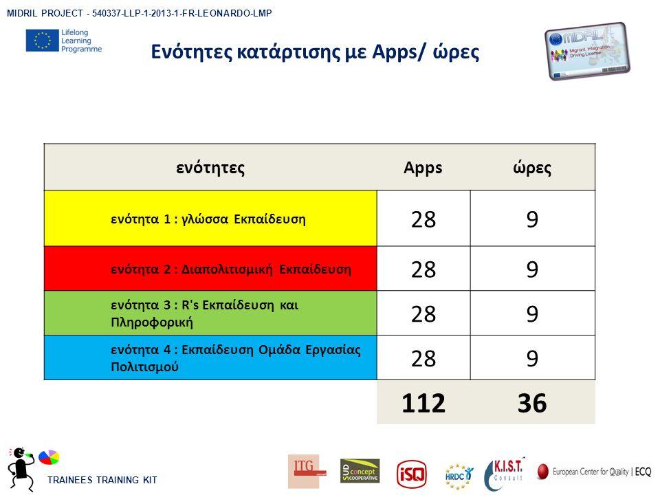 TRAINEES TRAINING KIT Ενότητες κατάρτισης με Apps/ ώρες 23 MIDRIL PROJECT - 540337-LLP-1-2013-1-FR-LEONARDO-LMP ενότητεςAppsώρες ενότητα 1 : γλώσσα Εκπαίδευση 289 ενότητα 2 : Διαπολιτισμική Εκπαίδευση 289 ενότητα 3 : R s Εκπαίδευση και Πληροφορική 289 ενότητα 4 : Εκπαίδευση Ομάδα Εργασίας Πολιτισμού 289 11236