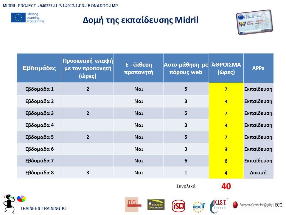 TRAINEES TRAINING KIT Δομή της εκπαίδευσης Midril 25 MIDRIL PROJECT - 540337-LLP-1-2013-1-FR-LEONARDO-LMP Εβδομάδες Προσωπική επαφή με τον προπονητή (ώρες) E - έκθεση προπονητή Αυτο-μάθηση με πόρους web ΆΘΡΟΙΣΜΑ (ώρες) APPs Εβδομάδα 12Ναι57Εκπαίδευση Εβδομάδα 2 Ναι33Εκπαίδευση Εβδομάδα 32Ναι57Εκπαίδευση Εβδομάδα 4 Ναι33Εκπαίδευση Εβδομάδα 52Ναι57Εκπαίδευση Εβδομάδα 6 Ναι33Εκπαίδευση Εβδομάδα 7 Ναι66Εκπαίδευση Εβδομάδα 83Ναι14Δοκιμή Συνολικά 40