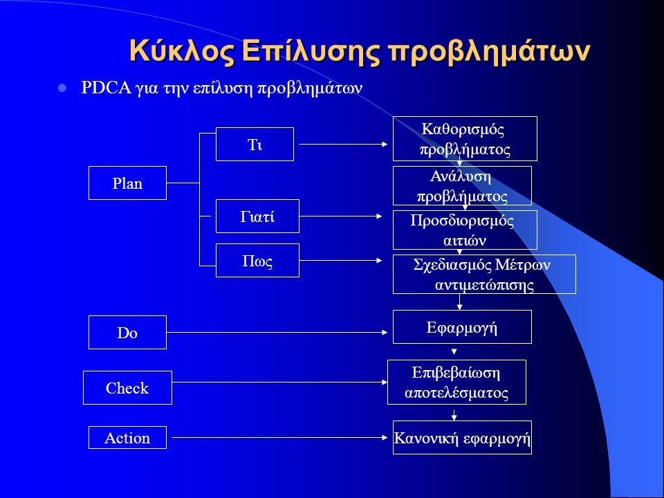 Κύκλος Επίλυσης προβλημάτων PDCA για την επίλυση προβλημάτων Plan Do Check Action Τι Γιατί Πως Καθορισμός προβλήματος Ανάλυση προβλήματος Προσδιορισμός αιτιών Σχεδιασμός Μέτρων αντιμετώπισης Εφαρμογή Επιβεβαίωση αποτελέσματος Κανονική εφαρμογή