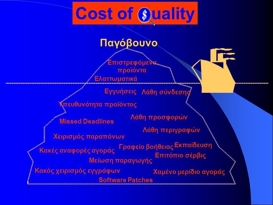 Παγόβουνο Ελαττωματικά Εγγυήσεις Λάθη προσφορών Υπευθυνότητα προϊόντος Missed Deadlines Λάθη περιγραφών Χειρισμός παραπόνων Κακές αναφορές αγοράς Μείωση παραγωγής Επιτόπιο σέρβις Χαμένο μερίδιο αγοράς Software Patches Επιστρεφόμενα προϊόντα Λάθη σύνδεσης Γραφείο βοήθειας Κακός χειρισμός εγγράφων Εκπαίδευση Cost of uality