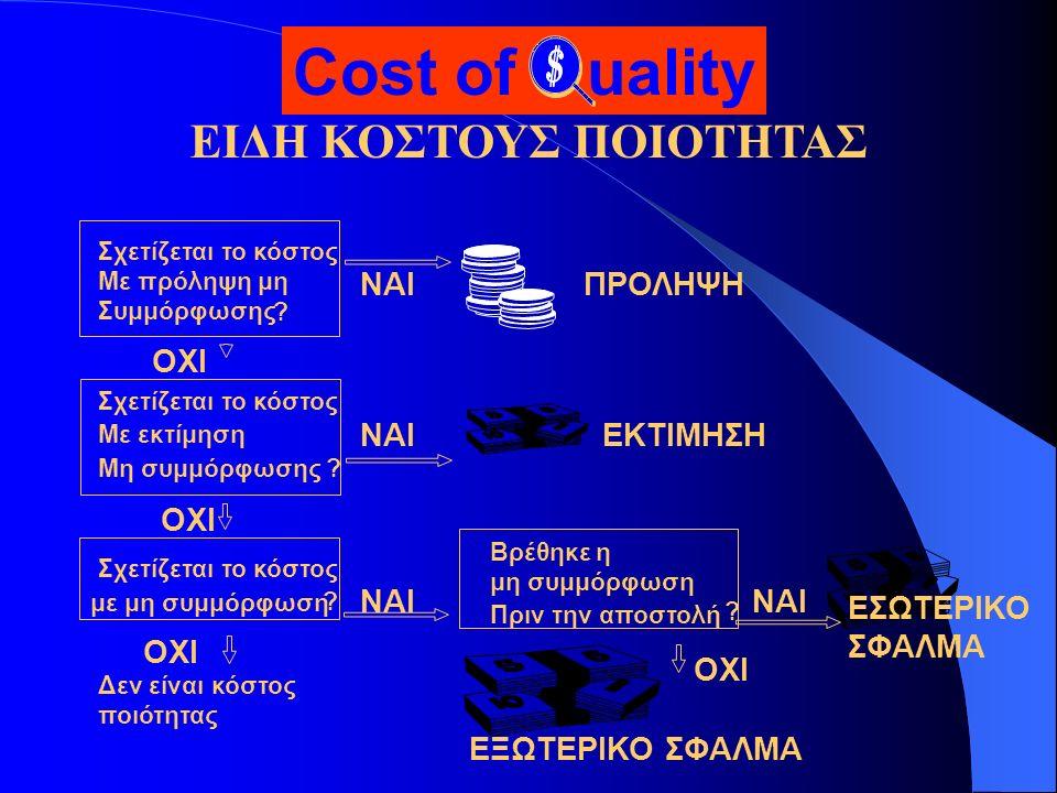 ΕΙΔΗ ΚΟΣΤΟΥΣ ΠΟΙΟΤΗΤΑΣ Σχετίζεται το κόστος Με πρόληψη μη Συμμόρφωσης ? Σχετίζεται το κόστος Με εκτίμηση Μη συμμόρφωσης ? Σχετίζεται το κόστος με μη σ