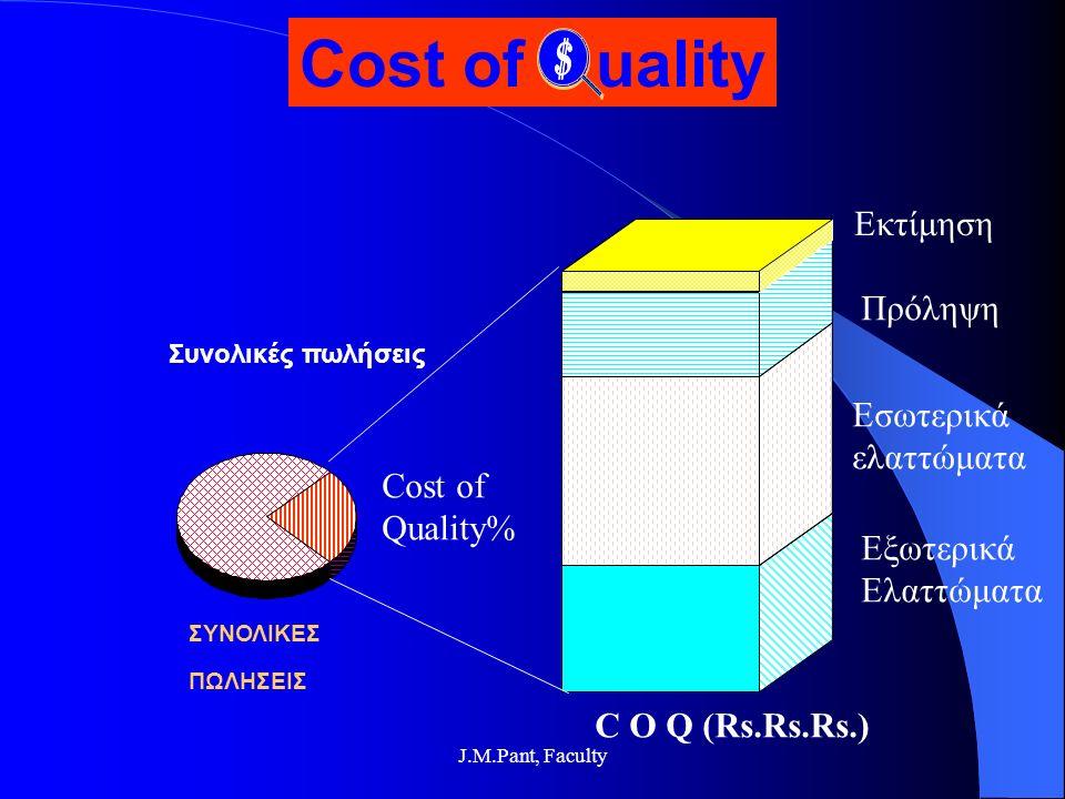 J.M.Pant, Faculty Cost of Quality% Συνολικές πωλήσεις ΣΥΝΟΛΙΚΕΣ ΠΩΛΗΣΕΙΣ Εκτίμηση Πρόληψη Εσωτερικά ελαττώματα Εξωτερικά Ελαττώματα C O Q (Rs.Rs.Rs.) Cost of uality
