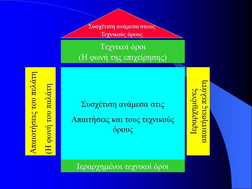 Συσχέτιση ανάμεσα στις Απαιτήσεις και τους τεχνικούς όρους Απαιοτήσεις του πελάτη( Η φωνή του παλάτη ) Ιεραρχημένοι τεχνικοί όροι Tεχνικοί όροι (Η φωνή της επιχείρησης) Ιεραρχημένες απαιτήσεις πελάτη Συσχέτιση ανάμεσα στους Τεχνικούς όρους