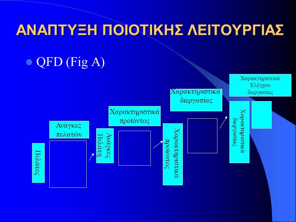 ΑΝΑΠΤΥΞΗ ΠΟΙΟΤΙΚΗΣ ΛΕΙΤΟΥΡΓΙΑΣ QFD (Fig A) Πελάτες Ανάγκες πελατών Χαρακτηριστικά προϊόντος Ανάγκες Πελάτη Χαρακτηριστικά διεργασίας Χαρακτηριστικά προϊόντος Χαρακτηριστικά Ελέγχου διεργασίας Χαρακτηριστικά διεργασίας