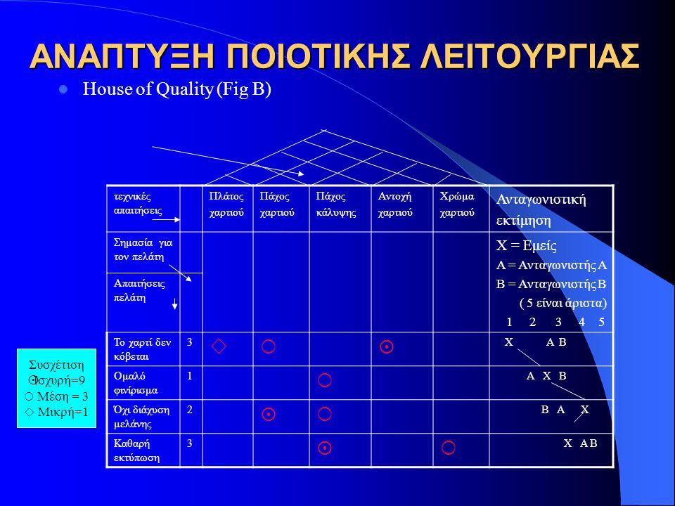 ΑΝΑΠΤΥΞΗ ΠΟΙΟΤΙΚΗΣ ΛΕΙΤΟΥΡΓΙΑΣ House of Quality (Fig B) τεχνικές απαιτήσεις Πλάτος χαρτιού Πάχος χαρτιού Πάχος κάλυψης Αντοχή χαρτιού Χρώμα χαρτιού Αν