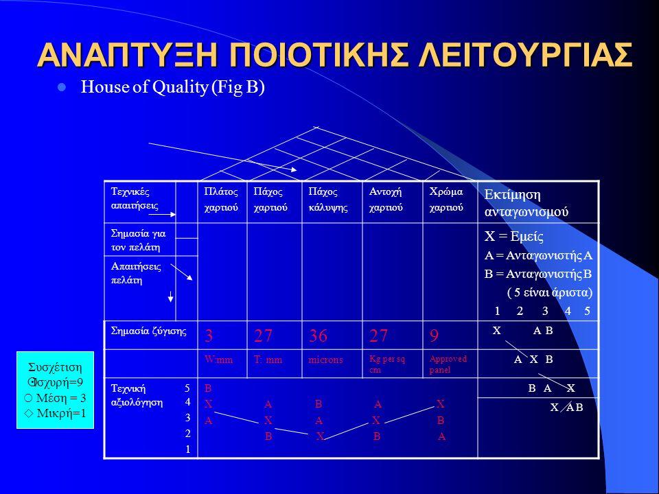 ΑΝΑΠΤΥΞΗ ΠΟΙΟΤΙΚΗΣ ΛΕΙΤΟΥΡΓΙΑΣ House of Quality (Fig B) Tεχνικές απαιτήσεις Πλάτος χαρτιού Πάχος χαρτιού Πάχος κάλυψης Αντοχή χαρτιού Χρώμα χαρτιού Εκτίμηση ανταγωνισμού Σημασία για τον πελάτη X = Εμείς A = Ανταγωνιστής A B = Ανταγωνιστής B ( 5 είναι άριστα) 1 2 3 4 5 Απαιτήσεις πελάτη Σημασία ζύγισης 32736279 X A B W:mmT: mmmicrons Kg per sq cm Approved panel A X B Tεχνική 5 αξιολόγηση 4 3 2 1 B X A B A X A X A X B B X B A B A X X A B Συσχέτιση  Ισχυρή=9  Mέση = 3  Μικρή=1
