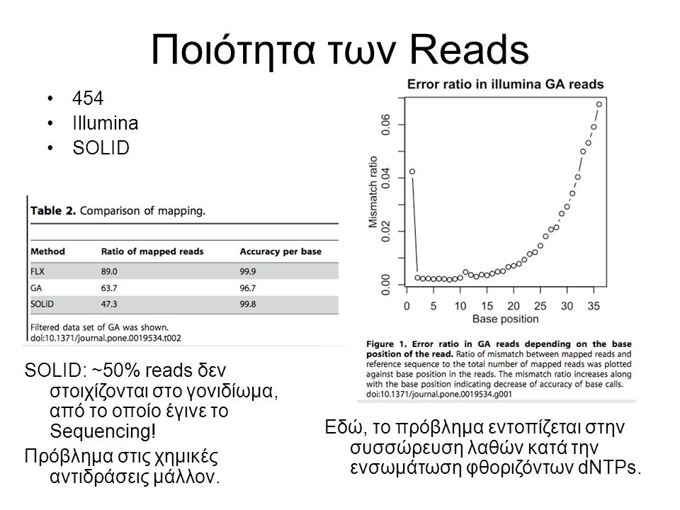 Ποιότητα των Reads SOLID: ~50% reads δεν στοιχίζονται στο γονιδίωμα, από το οποίο έγινε το Sequencing! Πρόβλημα στις χημικές αντιδράσεις μάλλον. 454 I