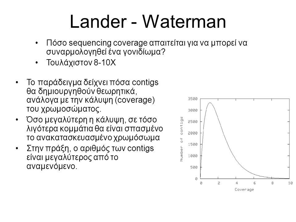 Lander - Waterman Πόσο sequencing coverage απαιτείται για να μπορεί να συναρμολογηθεί ένα γονιδίωμα? Τουλάχιστον 8-10Χ Το παράδειγμα δείχνει πόσα cont