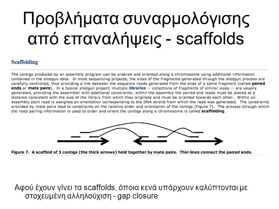 Προβλήματα συναρμολόγισης από επαναλήψεις - scaffolds Αφού έχουν γίνει τα scaffolds, όποια κενά υπάρχουν καλύπτονται με στοχευμένη αλληλούχιση - gap closure