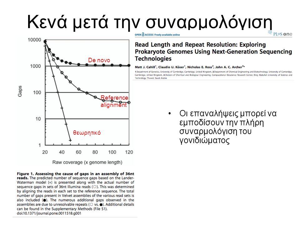 Κενά μετά την συναρμολόγιση Οι επαναλήψεις μπορεί να εμποδίσουν την πλήρη συναρμολόγιση του γονιδιώματος θεωρητικό Reference alignment De novo