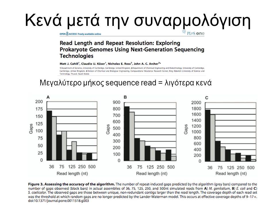 Κενά μετά την συναρμολόγιση Μεγαλύτερο μήκος sequence read = λιγότερα κενά