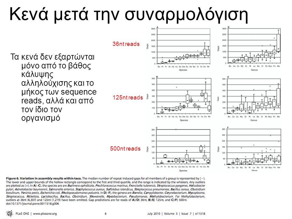 Κενά μετά την συναρμολόγιση Τα κενά δεν εξαρτώνται μόνο από το βάθος κάλυψης αλληλούχισης και το μήκος των sequence reads, αλλά και από τον ίδιο τον οργανισμό 36nt reads 125nt reads 500nt reads