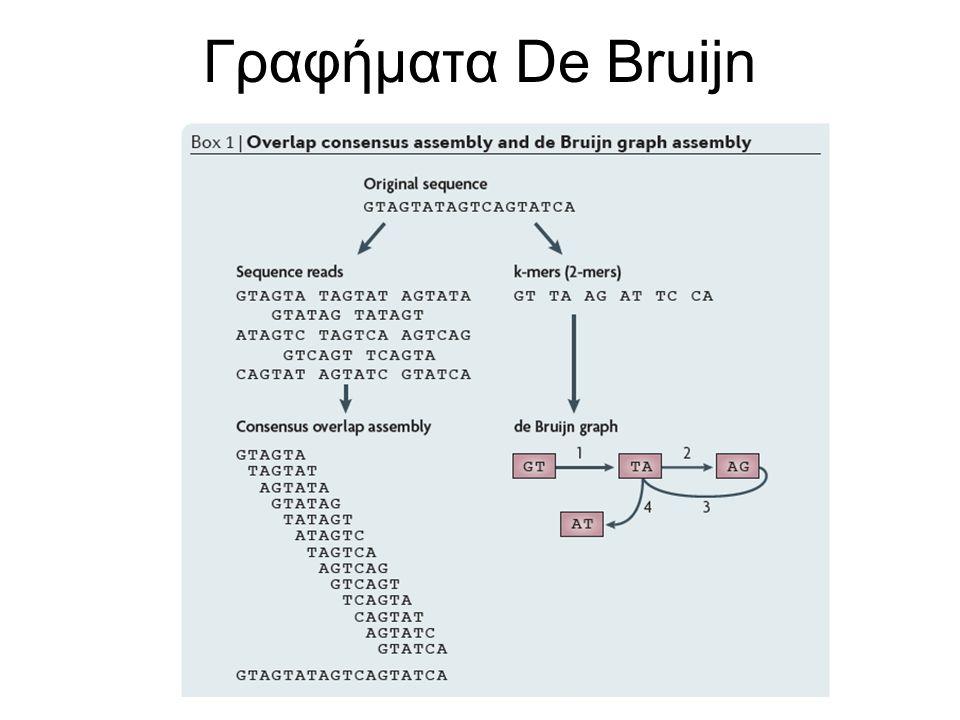 Γραφήματα De Bruijn